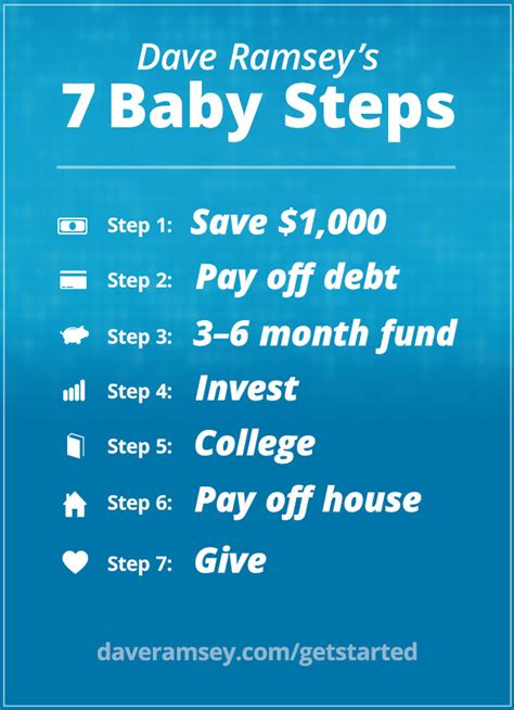 Dave Ramsey's 7 Baby Steps Daveramseycom