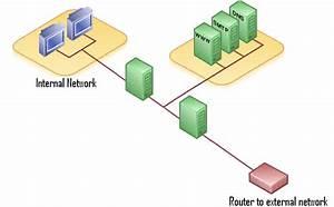 File Dmz Network Diagram 2 Firewalls Png