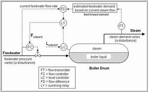 Cascade  Feed Forward And Boiler Level Control  U2013 Control Guru