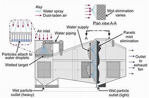 21  Typical Design Of A Wet Scrubber Dust Collector