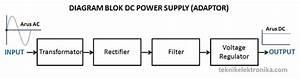 Prinsip Kerja Dc Power Supply  Adaptor