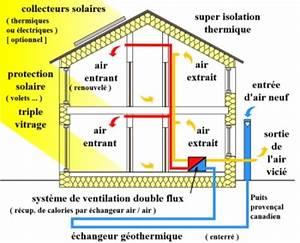 Puit Canadien Avis : le fonctionnement d un puits canadien ~ Premium-room.com Idées de Décoration