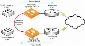 Network Integration Tools