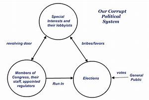 Corruption Diagram Pictures To Pin On Pinterest