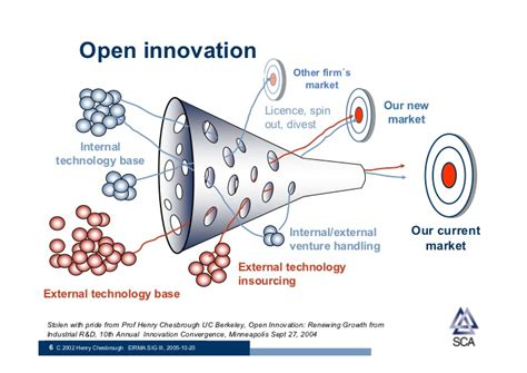 Business Model Innovation By H Chesbrough