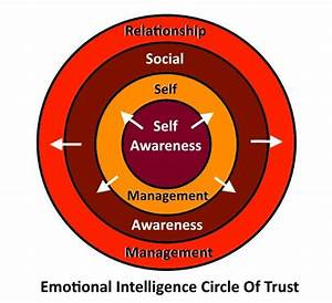 11 best images about Emotional Intelligence on Pinterest ...