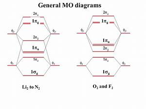 Molecular Orbital Diagram For F2