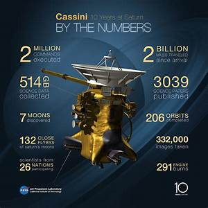 Cassini by the numbers chart
