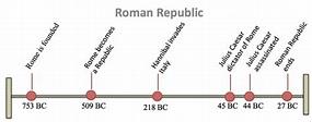 Timeline - Ancient Rome