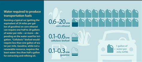 Water Needy Fuel Production