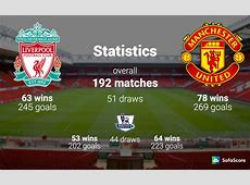 Liverpool vs Manchester United, Match Preview, TV & Live