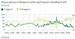 Congress' Job Approval Rating Worst in Gallup History