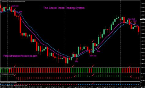 secret trend trading system forex strategies forex