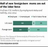 Among foreign born women at