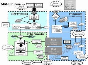Chowrasta  Sap Organizational Mm Flow