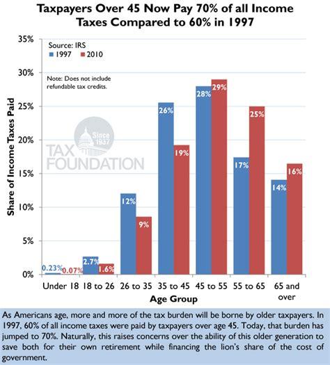 Putting A On America S Tax Returns A Putting A On America 39 S Tax Returns Chart 23 Tax