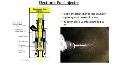 Electronic Fuel Injector Diagram by Crdi Ppt