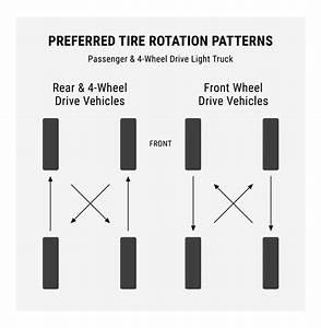 Rotating Radial Tires Diagram