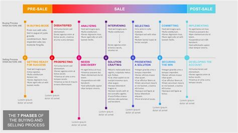 steps  buying  selling process powerpoint