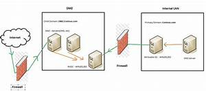 Networking - Dmz - Active Directory -  Philosophy
