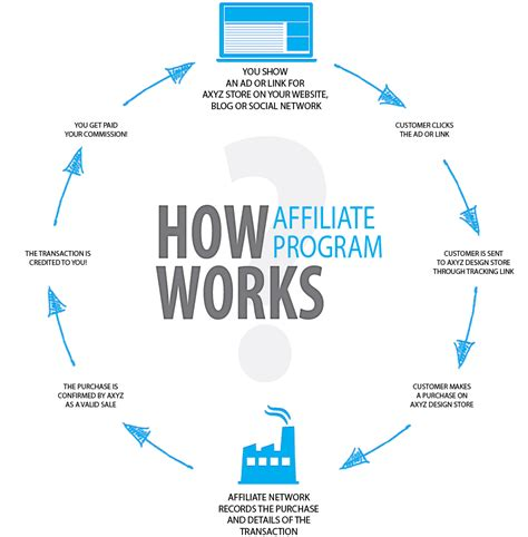 What Is Affiliate Marketing With It's Types Techora