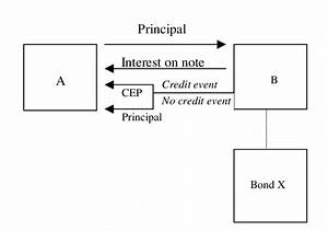 The Diagram Illustrates The Structure Of A Credit