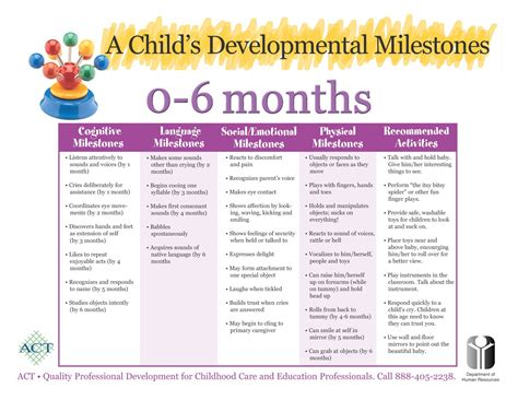 Baby Development Chart Child Development Pinterest
