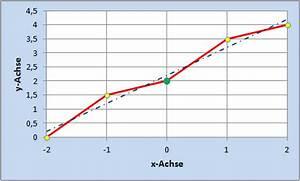 Schnittpunkt Mit X Achse Berechnen : statistische funktionen achsenabschnitt und steigung clevercalcul ~ Themetempest.com Abrechnung