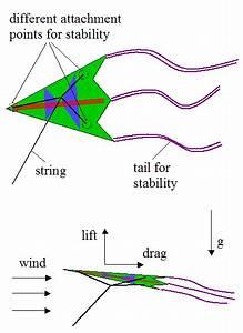 Physics Of Kite Flying - Skyblue22 U0026 39 S Blog
