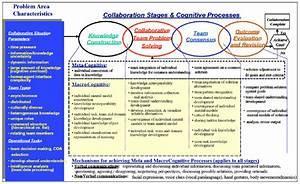 Model Of Team Collaboration  From Warner  Letsky   U0026 Cowen