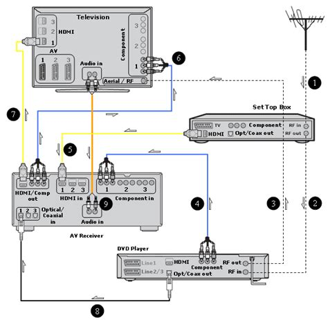 hdmi to component wiring diagram get free image about