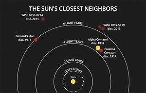 Star Is Discovered To Be a Close Neighbor of the Sun and ...