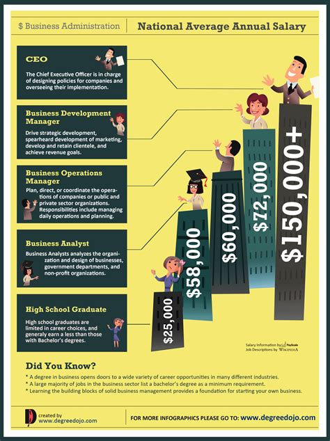 business administration careers salary