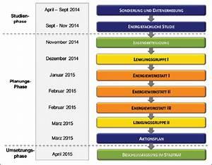 Energiebedarf Haus Berechnen : service ~ Lizthompson.info Haus und Dekorationen