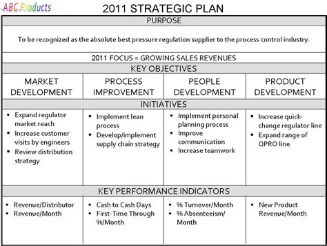 Writing A Strategic Plan Template by Gregg Stocker One Page Strategic Plan Work
