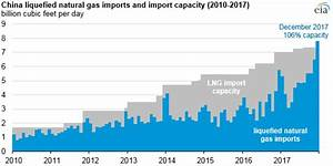 China becomes world's second largest LNG importer, behind ...