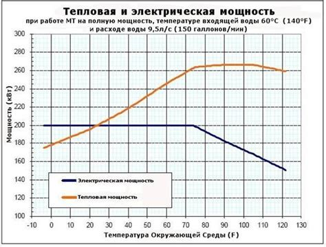 Доклад о состоянии сферы теплоэнергетики и теплоснабжения в российской федерации за 20152016 годы . министерство энергетики