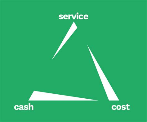 Service Cost by The Supply Chain Triangle Balancing Service Cost Inventory