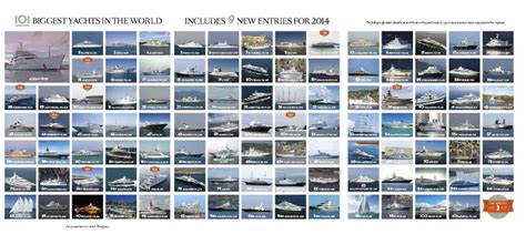Biggest Charter Boat In The World by Boat International Top 101 Largest Yachts List 2015