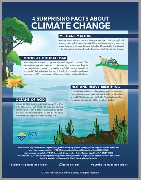 Climate Change - inChemistry