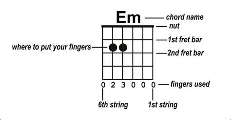 How Read Guitar Chord Charts