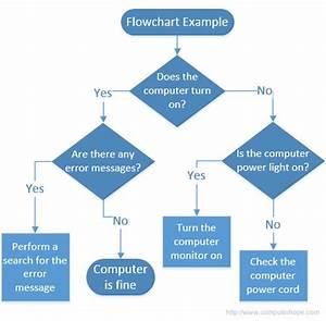 Flowchart Vs Pseudocode  U2013 Code In Minutes