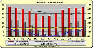 Klima - Klimadiagramm Botswana
