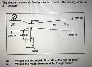 Solved  The Diagram Shows Air Flow In A Venturi Meter  The