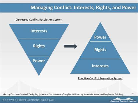 conflict management prezentatsiya onlayn