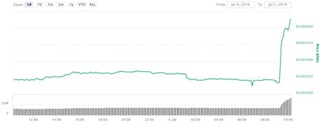 Online exchange rate calculator between doge and btc with extended datas. Dogecoin Price Surges 37% Following Binance Listing Announcement - CoinDesk