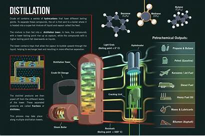 Distillation Fractional Petroleum Refining Refinery Chemical Chemistry