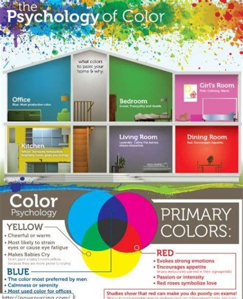The Psychology Of Colour [infographic]  Omelo Decorative