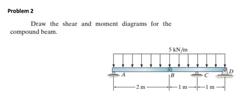 Solved Draw The Shear Moment Diagrams For Compoun
