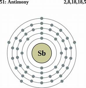 See The Electron Configuration Diagrams For Atoms Of The